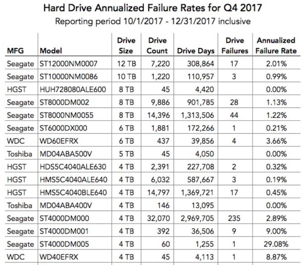 hdd-failure-Q4-2017-backblaze_mini