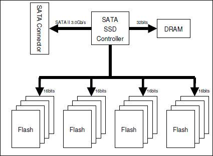 SSD_scheme-data-recovery-spasavanje-podataka