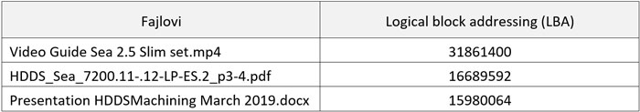 tabela-obrisanih-podataka