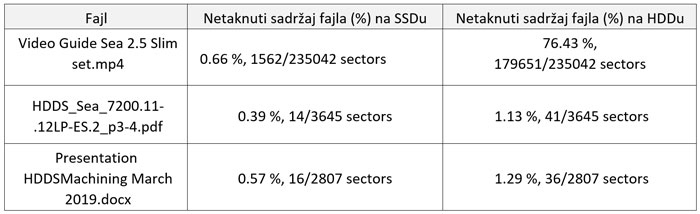uporedna-tabela-HDD-vs-SSD
